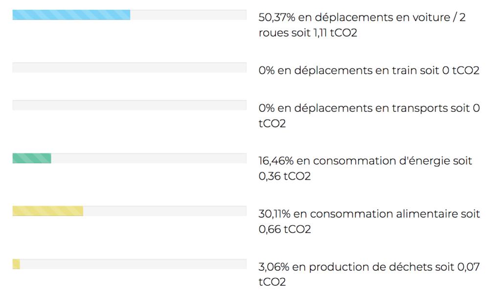 resultat-calculateur-carbone-good-planet