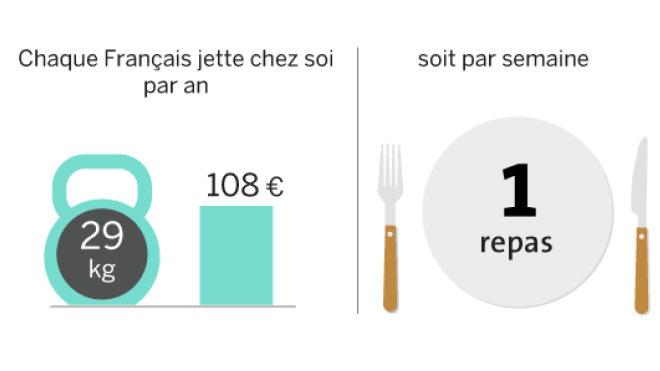 gaspillage-alimentaire-francais-chez-soi