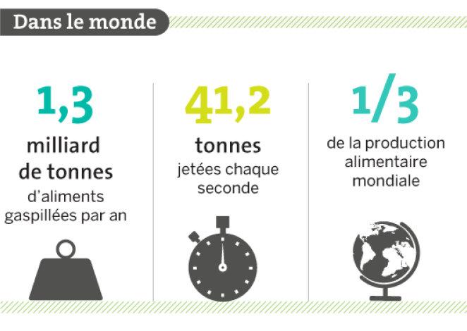 gaspillage-alimentaire-mondial