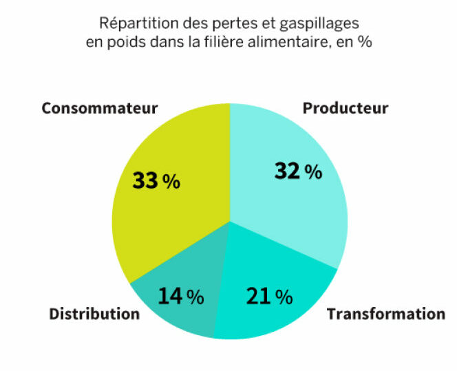gaspillage-alimentaire-repartition-secteurs
